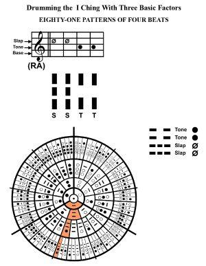 IC-SC-B3-Ap-09c  Rhythm Of Change 86