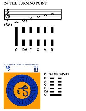 IC-SC-B3-Ap-10a  Scales Of Change 10