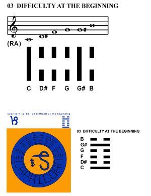 IC-SC-B3-Ap-10a  Scales Of Change 12