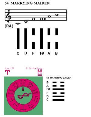 IC-SC-B3-Ap-10a  Scales Of Change 30