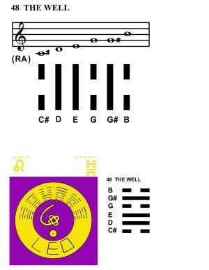 IC-SC-B3-Ap-10a  Scales Of Change 47
