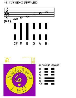IC-SC-B3-Ap-10a  Scales Of Change 49