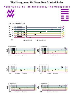 IC-SC-B3-Ap-10b  Scales Of Change-C-7note 17