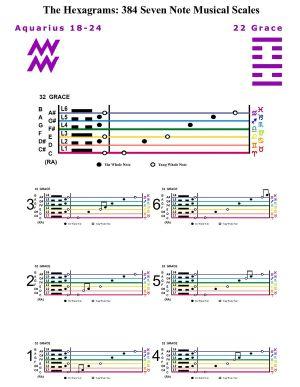 IC-SC-B3-Ap-10b  Scales Of Change-C-7note 19