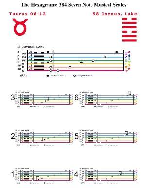 IC-SC-B3-Ap-10b  Scales Of Change-C-7note 32