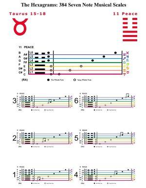 IC-SC-B3-Ap-10b  Scales Of Change-C-7note 34