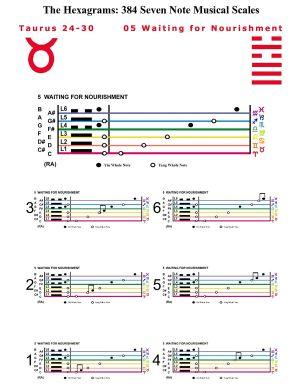 IC-SC-B3-Ap-10b  Scales Of Change-C-7note 36
