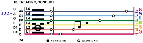 IC-Score 02TA-03-Hx10-L2 Treading Conduct Copy