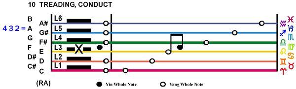IC-Score 02TA-03-Hx10-L3 Treading Conduct Copy