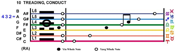 IC-Score 02TA-03-Hx10-L4 Treading Conduct Copy