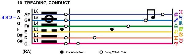 IC-Score 02TA-03-Hx10-L5 Treading Conduct Copy