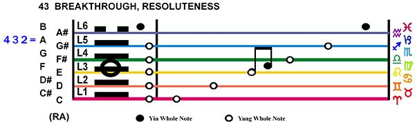 IC-Score 03GE-04-Hx43-L3 Breakthrough Resoluteness Copy