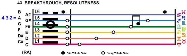 IC-Score 03GE-04-Hx43-L4 Breakthrough Resoluteness Copy