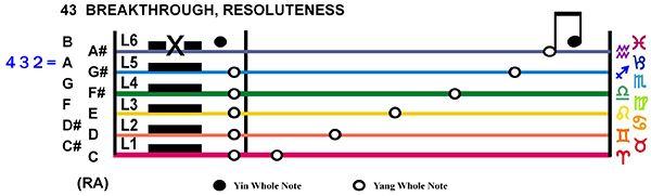 IC-Score 03GE-04-Hx43-L6 Breakthrough Resoluteness Copy