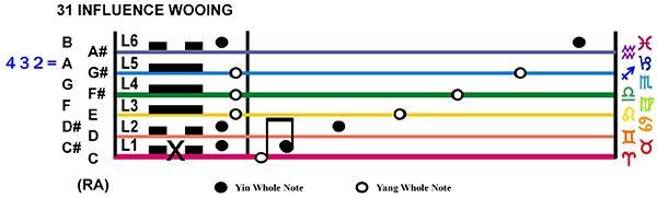 IC-Score 07LI-02-Hx31-L1 Influence Wooing Copy