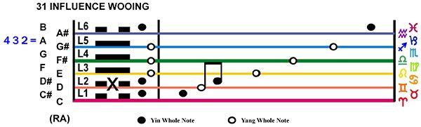 IC-Score 07LI-02-Hx31-L2 Influence Wooing Copy