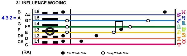 IC-Score 07LI-02-Hx31-L3 Influence Wooing Copy