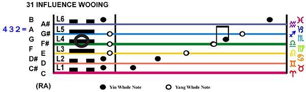 IC-Score 07LI-02-Hx31-L4 Influence Wooing Copy