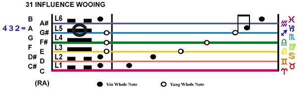 IC-Score 07LI-02-Hx31-L5 Influence Wooing Copy