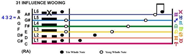 IC-Score 07LI-02-Hx31-L6 Influence Wooing