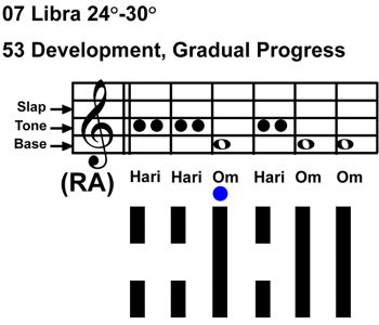 IC-chant 07LI 05 Hx-53 Development-scl-L3