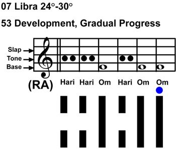IC-chant 07LI 05 Hx-53 Development-scl-L6