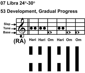IC-chant 07LI 05 Hx-53 Development-scl