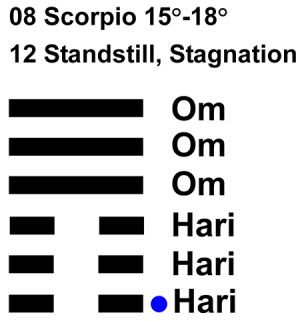 IC-chant 08SC 04 Hx-12 Standstill, Stagnation-L1