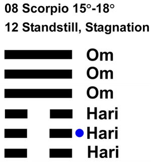 IC-chant 08SC 04 Hx-12 Standstill, Stagnation-L2