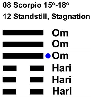 IC-chant 08SC 04 Hx-12 Standstill, Stagnation-L4