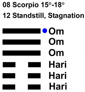 IC-chant 08SC 04 Hx-12 Standstill, Stagnation-L6