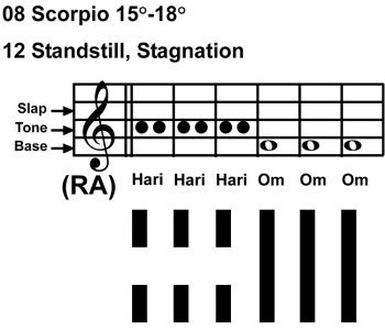 IC-chant 08SC 04 Hx-12 Standstill, Stagnation-scl