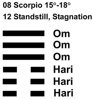 IC-chant 08SC 04 Hx-12 Standstill, Stagnation