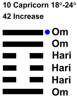 IC-chant 10CP-04-HX-42 Increase-L6