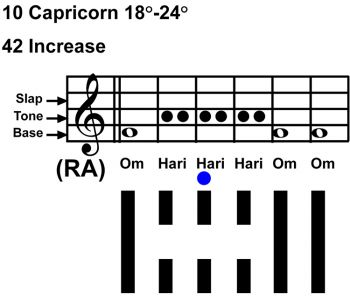 IC-chant 10CP-04-HX-42 Increase-scl-L3