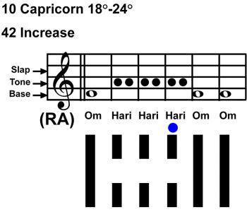 IC-chant 10CP-04-HX-42 Increase-scl-L4