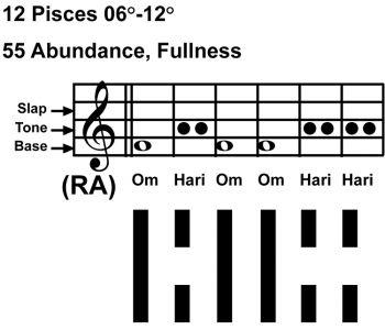IC-chant 12PI-02-Hx55 Abundance-scl