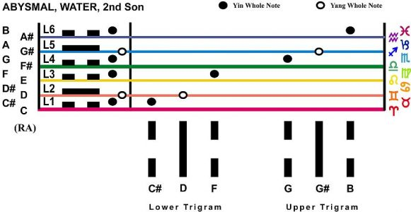Trigram Scales Abysmal Water