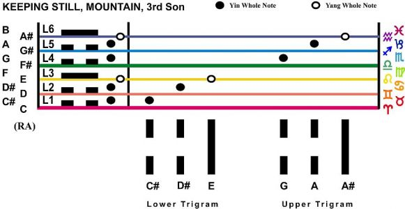 Trigram Scales Keeping Still Mountain