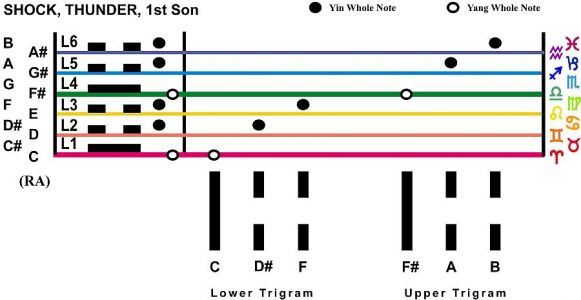 Trigram Scales Shock Thunder