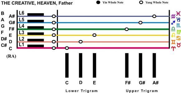 Trigram Scales The Creative Heaven