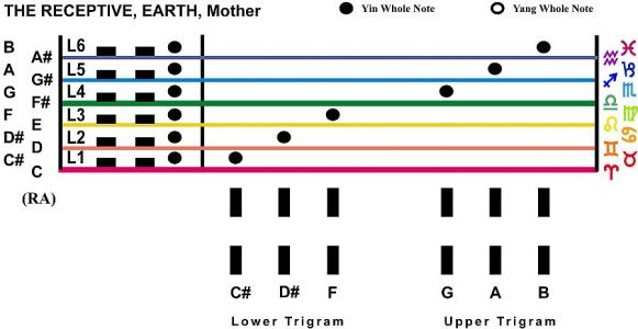 Trigram Scales The Receptive Earth